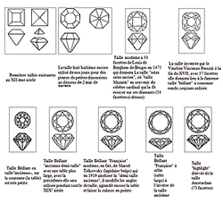 les formes de tailles des pierres précieuses